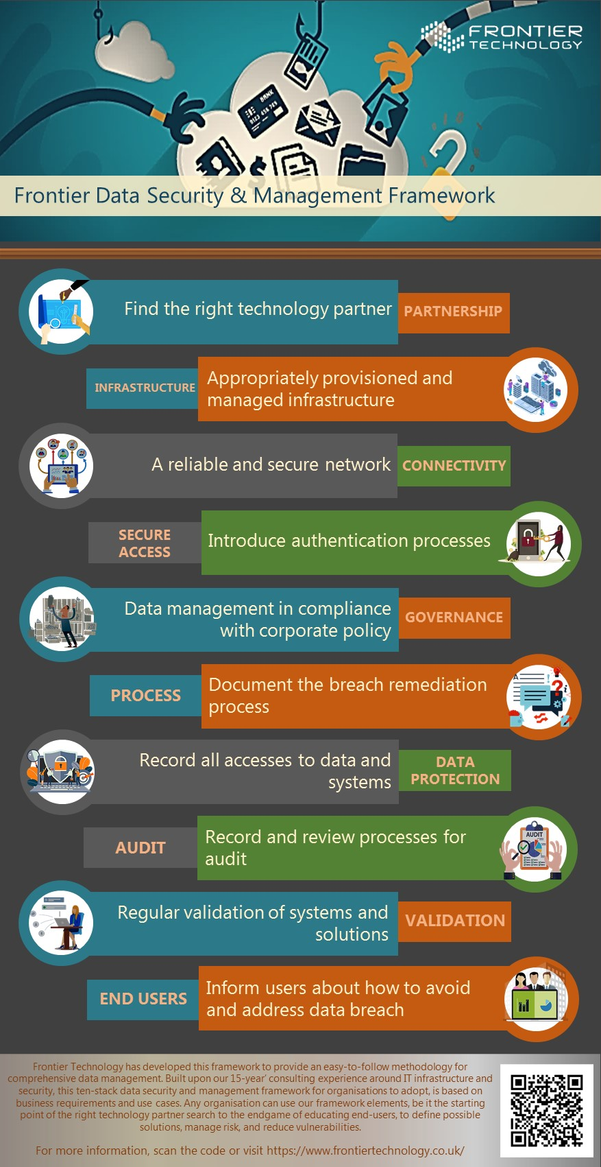 Frontier Data Security and Management Framework