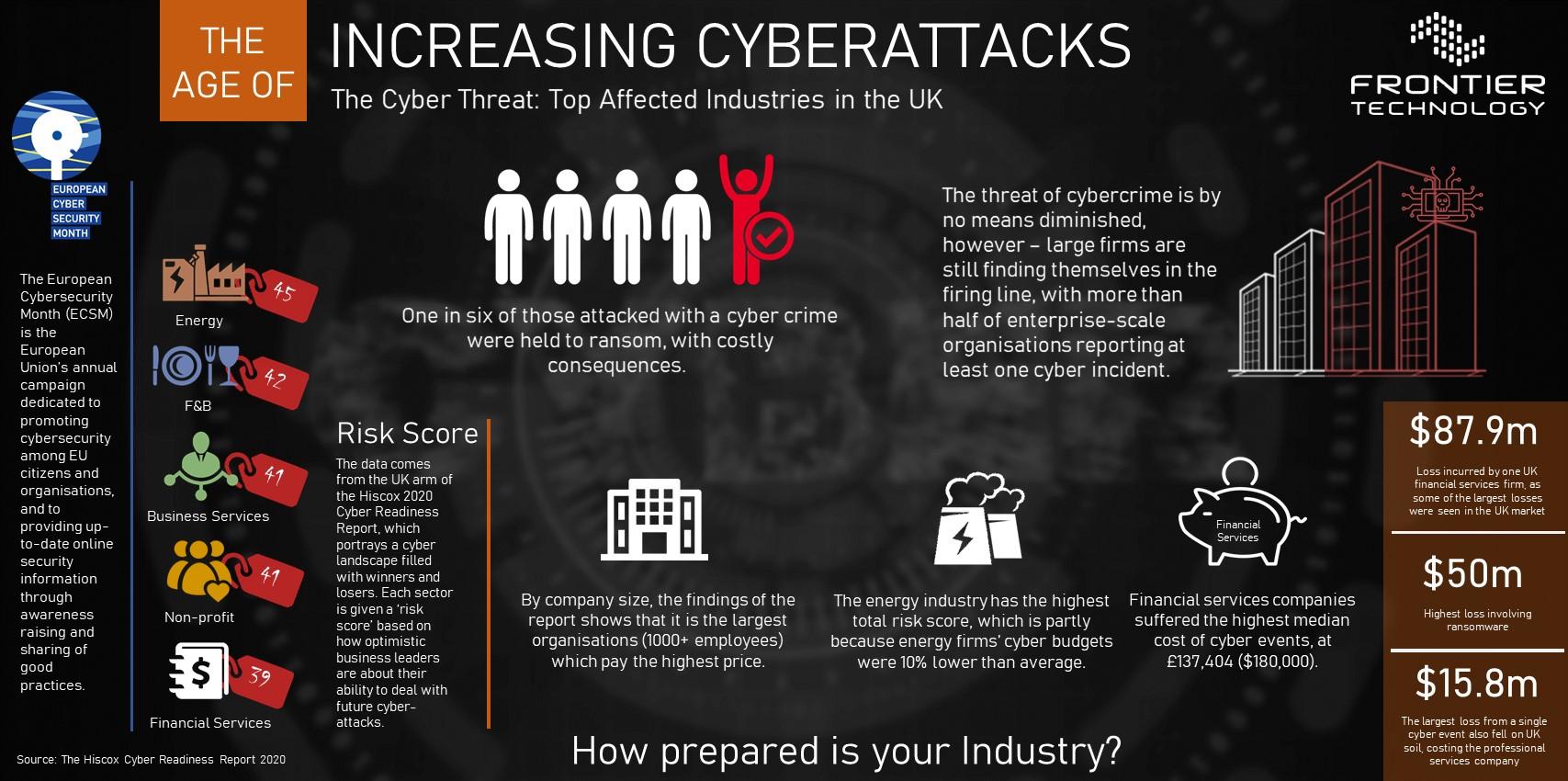 Increasing Cyber Attacks